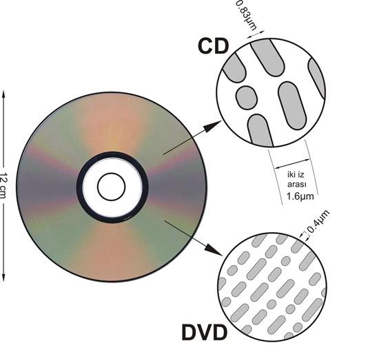 Dvd nedir boyutları ve içeriği